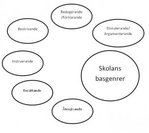 Basgenrer