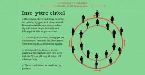 kooperativt_larande_inre_yttre_cirkel_1600-1024x534
